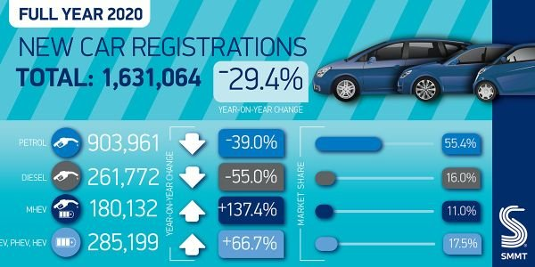 UK New Car Sales Reach Record Lows in 2020