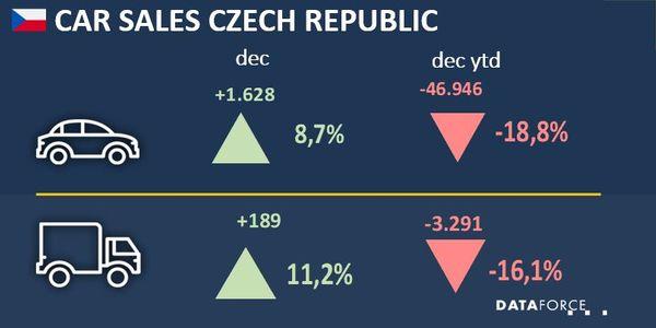 Czech Republic Fleet Sales Down 16% in 2020