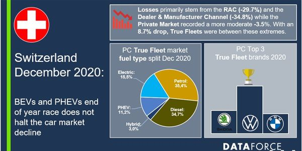 Switzerland Fleet Sales Down in 2020 Despite Strong Hybrid Vehicles Sales