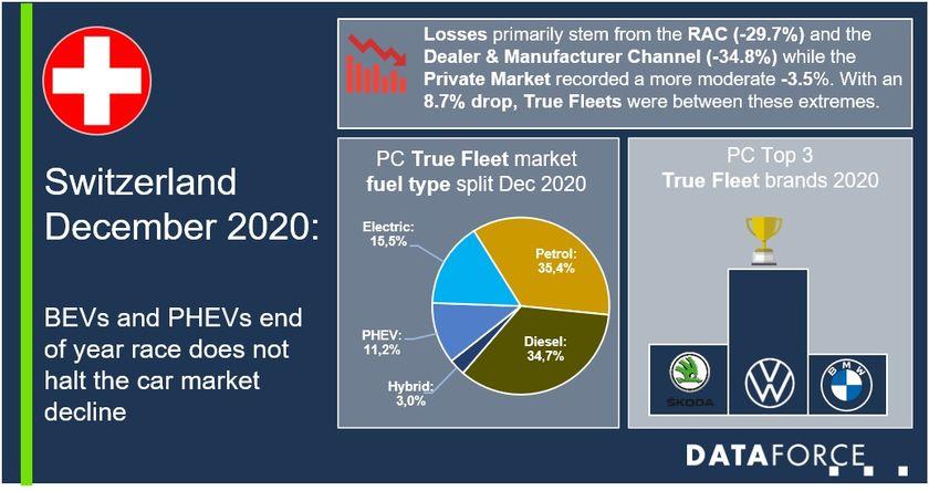 Switzerland Fleet Sales Down in 2020 Despite Strong Hybrid Vehicles Sales