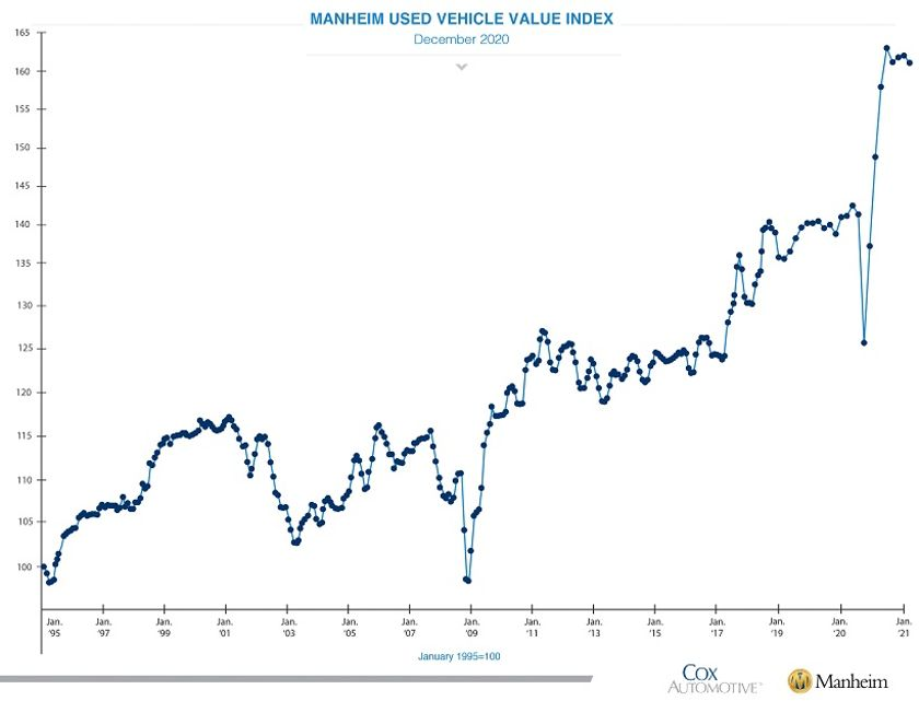 Manheim Used Vehicle Value Index Ends 2020 Near Record High, Despite Drop in December