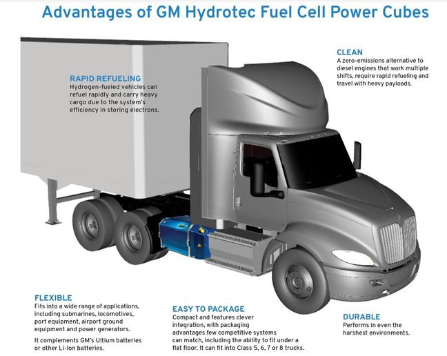 Navistar's FCEV will get energy from two GM Hydrotec fuel cell power cubes. - Photo: GM