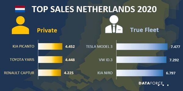 Dutch Commercial Fleet Sales Fell 30% in 2020