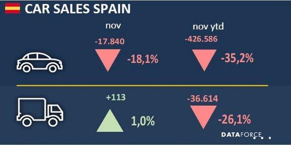 Spanish Commercial Fleet Registrations Up Slightly