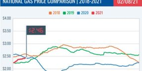National Average Gas Prices Surpass Previous Year Averages