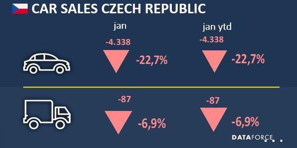 Czech Republic Fleet Registrations Fall in January