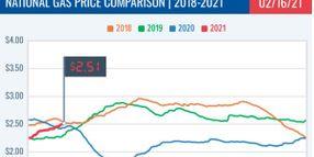 National Average Gas Price Reaches $2.51