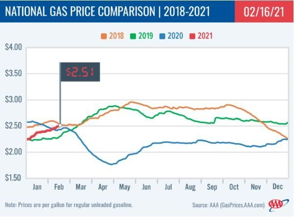 The average national price for gasoline is at $2.51 according to Feb. 16, 2021 data, which is up five cents from the previous week and will soon be more expensive than the highest price of 2020 despite low demand. - Graphic: AAA