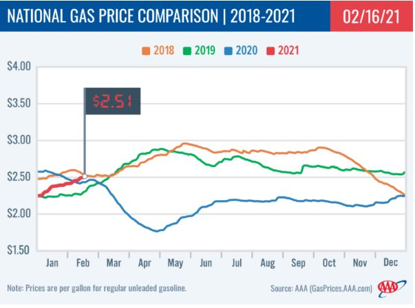 National Average Gas Price Reaches $2.51