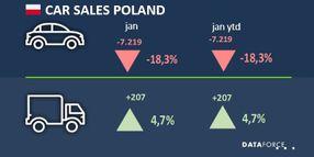 Poland Fleet Registrations Rise 4.7%