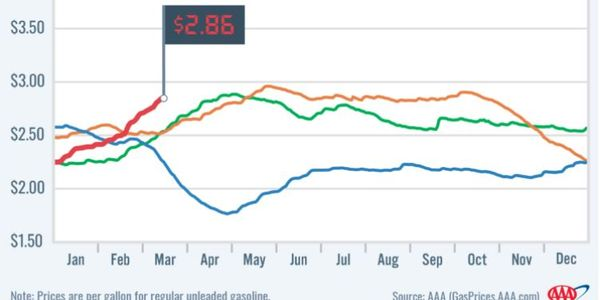 The national average price of gasoline has jumped nearly 40 cents for the week of March 15,...