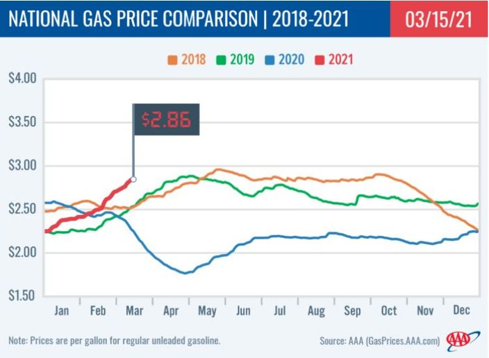 The national average price of gasoline has jumped nearly 40 cents for the week of March 15, 2021, following last month's winter storm in Texas. - Graphic: AAA