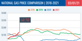 National Average Gas Price Reach $2.72