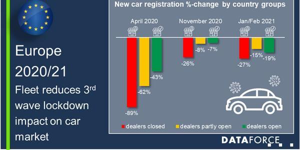 Fleet Reduces 3rd Wave Lockdown Impact on European Car Market