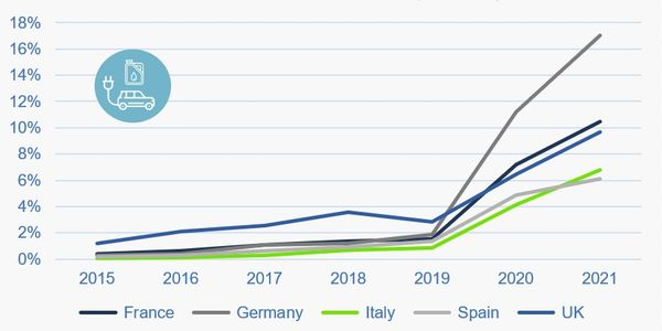 European Fleet PHEV Registrations up 12% to Start 2021