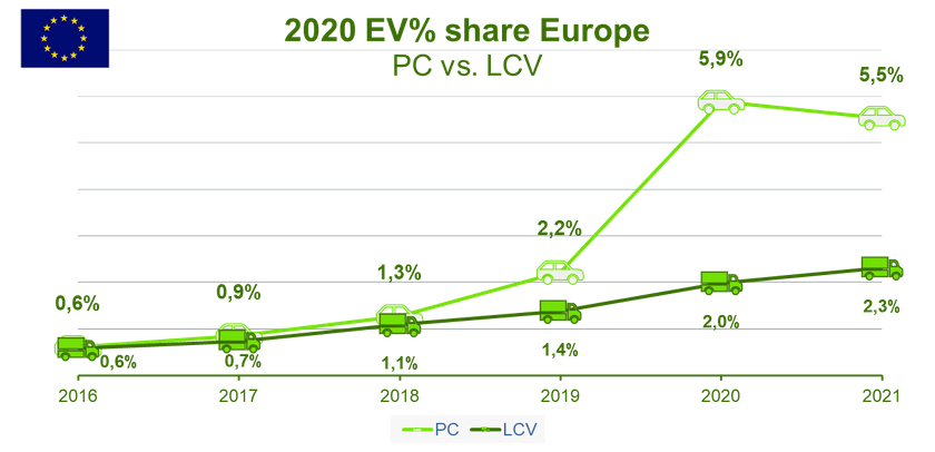 2020 Commercial Vehicles & Electrification in Europe