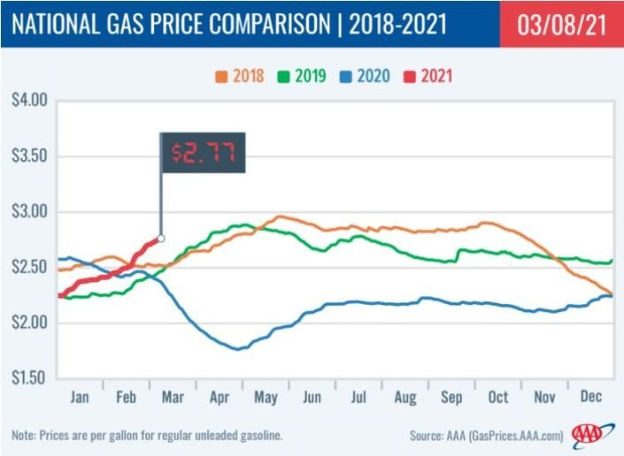 This week's national average is nearly 40 cents more expensive compared to a year ago, which was right before state lockdowns started. - Photo: AAA