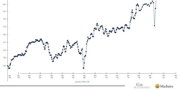 Wholesales Used-Vehicle Values See Spring Jump