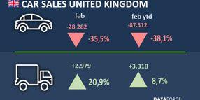 UK Commercial Fleet Market Climbs in February