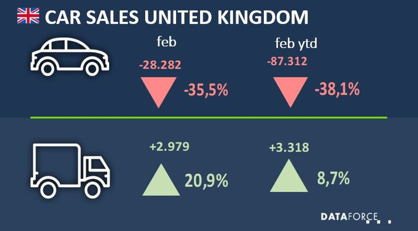 UK Commercial Fleet Market Climbs in February