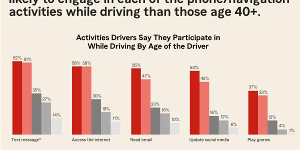 The results are disturbing — many more drivers admitted to engaging in potentially distracting...
