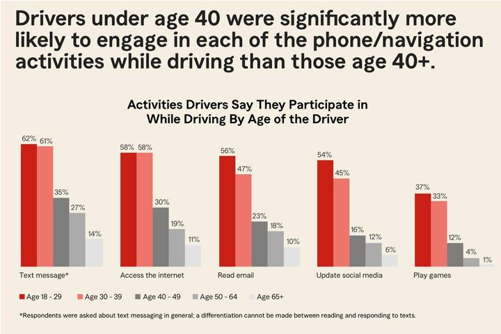The results are disturbing — many more drivers admitted to engaging in potentially distracting behavior while driving in 2020 than in past years. - Photo: State Farm