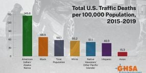 Indigenous, Black People Most Likely to Die in Traffic Collisions