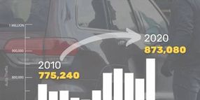 Vehicle Thefts Climb to 873,000, NHTSA Provides Safety Measures