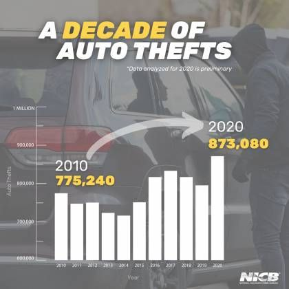 In the U.S., a vehicle is stolen every 43.8 seconds. - Photo: NICB