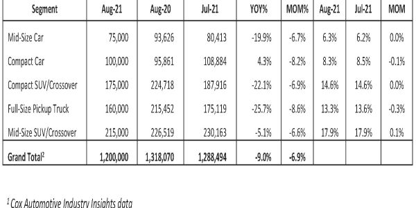 The seasonally adjusted annual rate (SAAR) in August of 14.3 million is the slowest sales pace...