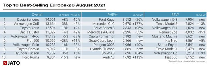 Overall, theDacia Sandero secured the top spotas the most registered car in Europe. - Graphic courtesy Jato Dynamics