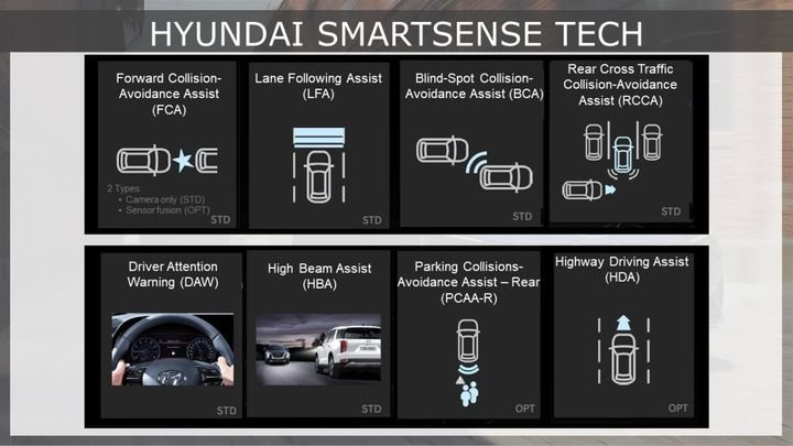 Hyundai SmartSense safety technology found on the 2022 Hyundai Elantra - Photo courtesy of Hyundai