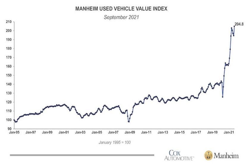 The Manheim Used Vehicle Index indicating an increase month-over-month in September.