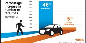 State Initiatives Aim to Reduce Nearly 5% Increase in Pedestrian Fatalities