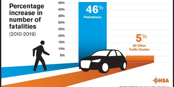 Several states are instituting measures to keep pedestrians safe in light of a 21% projected...
