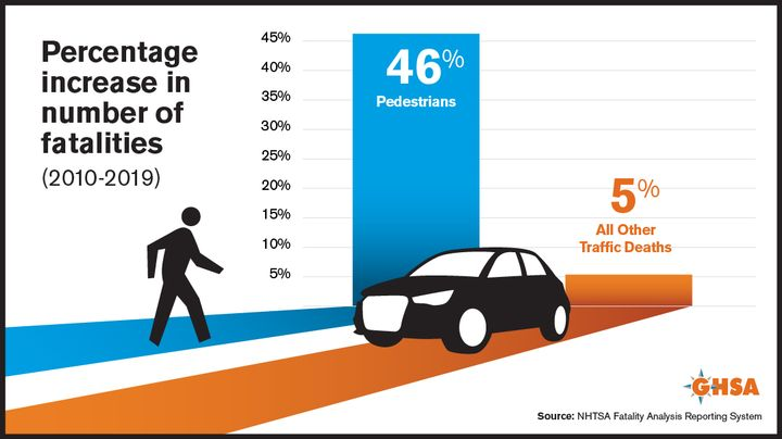 Several states are instituting measures to keep pedestrians safe in light of a 21% projected increase in fatalities. - Infographic courtesy of GHSA