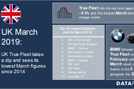 UK Fleet Registrations Continue 2019 Slide