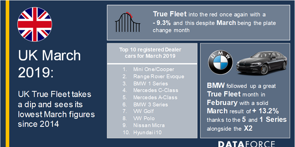 Similar to Spain, Volkswagen led the way in terms of fleet registrations in the U.K. and took...