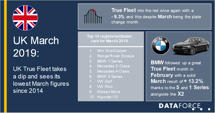 Similar to Spain, Volkswagen led the way in terms of fleet registrations in the U.K. and took the No. 1 spot for the first time in 2019, according to Dataforce. This was followed by Mercedes-Benz in second with a 7.2% performance, and BMW holding the No. 3 spot with a 13.2% increase. BMW has previously retained the No. 1 spot in February.  - Image courtesy of Dataforce.
