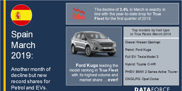 The leading auto manufacturer in terms of fleet registrations in Spain was Volkswagen, according...