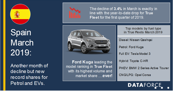 The leading auto manufacturer in terms of fleet registrations in Spain was Volkswagen, according to Dataforce. This was followed by Ford in second place, then Peugeot and BMW, in third and fourth, respectively. Toyota ranked fifth in the overall top five fleet registrations on the month.