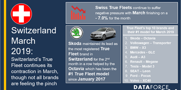 Skoda was the automaker that saw the most fleet registrations in the country for March,...
