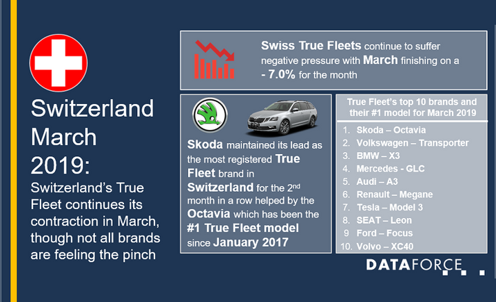 Skoda was the automaker that saw the most fleet registrations in the country for March, bolstered by the success of its Octavia sedan, which has been the No. 1 fleet model in the country since January 2017. 