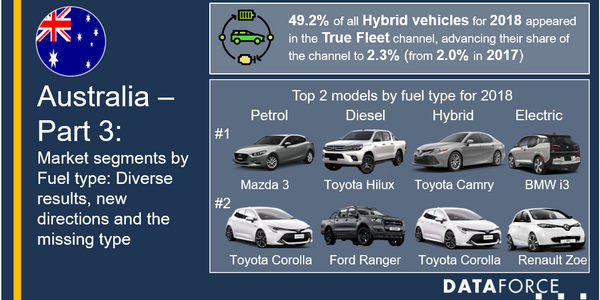 The fleet market saw a divergence between 2014 and 2018 with petroleum being the No. 1 fuel...
