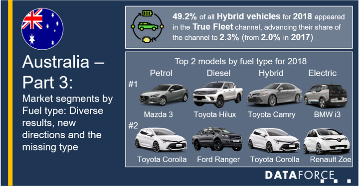 The fleet market saw a divergence between 2014 and 2018 with petroleum being the No. 1 fuel preference until 2017 when diesel led the way. 