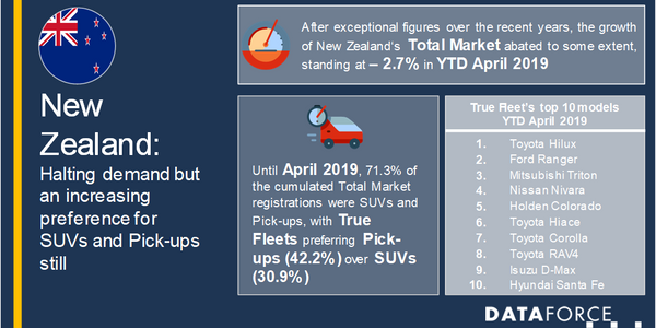 Over the prior year, registrations increased by only 1.2% and the aforementioned decline of 2.7%...