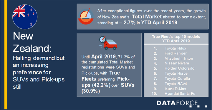 Over the prior year, registrations increased by only 1.2% and the aforementioned decline of 2.7% indicates a less dynamic market demand, according to Dataforce.  - Infographic via Dataforce.