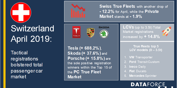 A more detailed look into true fleets' model ranking shows that the VW Transporter was the most...