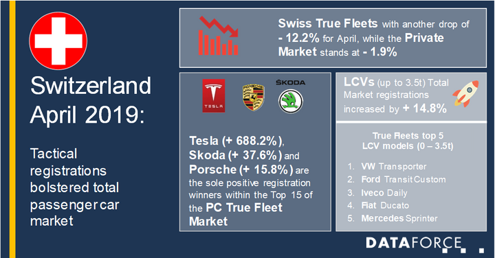 A more detailed look into true fleets' model ranking shows that the VW Transporter was the most registered model in April 2019, up 7.7%.