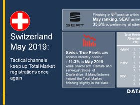 Switzerland Fleet Registrations Decline in May